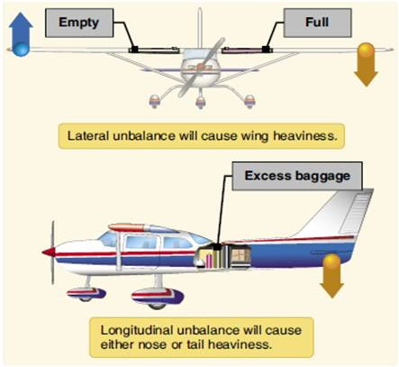 Aircraft Weight And Balance Exercise Aviation Careers